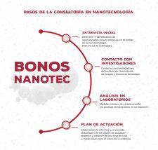LA CÁTEDRA SAMCA REGALA 6 BONOS DE 5000€ PARA QUE LAS EMPRESAS SE INICIEN EN LA NANOCIENCIA